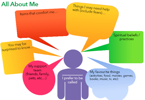 Quality Safety Patient And Family Centred Care