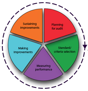 Philips Investment Proposition additionally Leading Daily Improvement Creating New Habits And Practices To Support Continuous Improvement furthermore Kaizen Plan Do Check Act Shewart Cycle besides Best Practice as well Logiq e. on on healthcare system improvement are