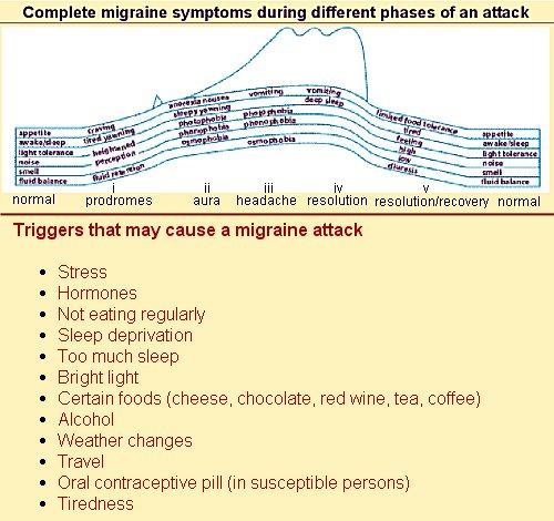 Neurology: Head to head with migraine